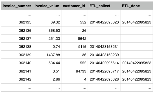 Invoices table rows
