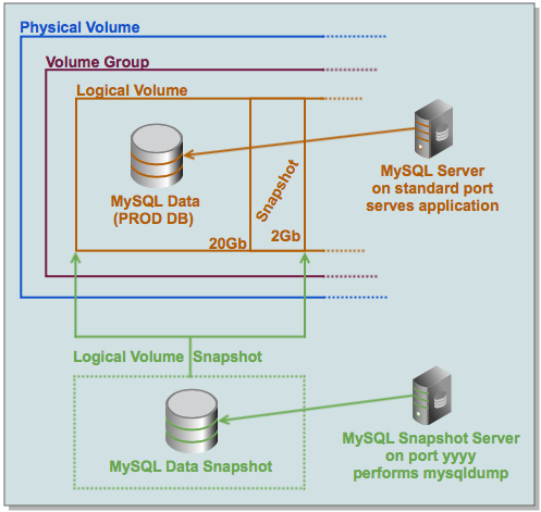 Digram of how we used LVM Snapshots to backup MySQL